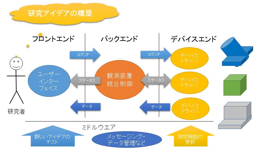 AIRTReCSのソフトウエアシステム